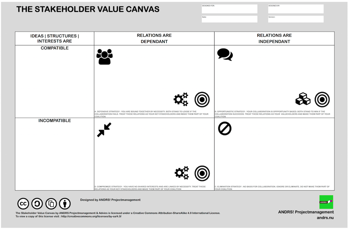 Stakeholder Value Canvas